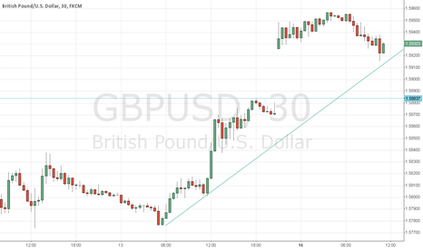 GBPUSD: still in uptrend?