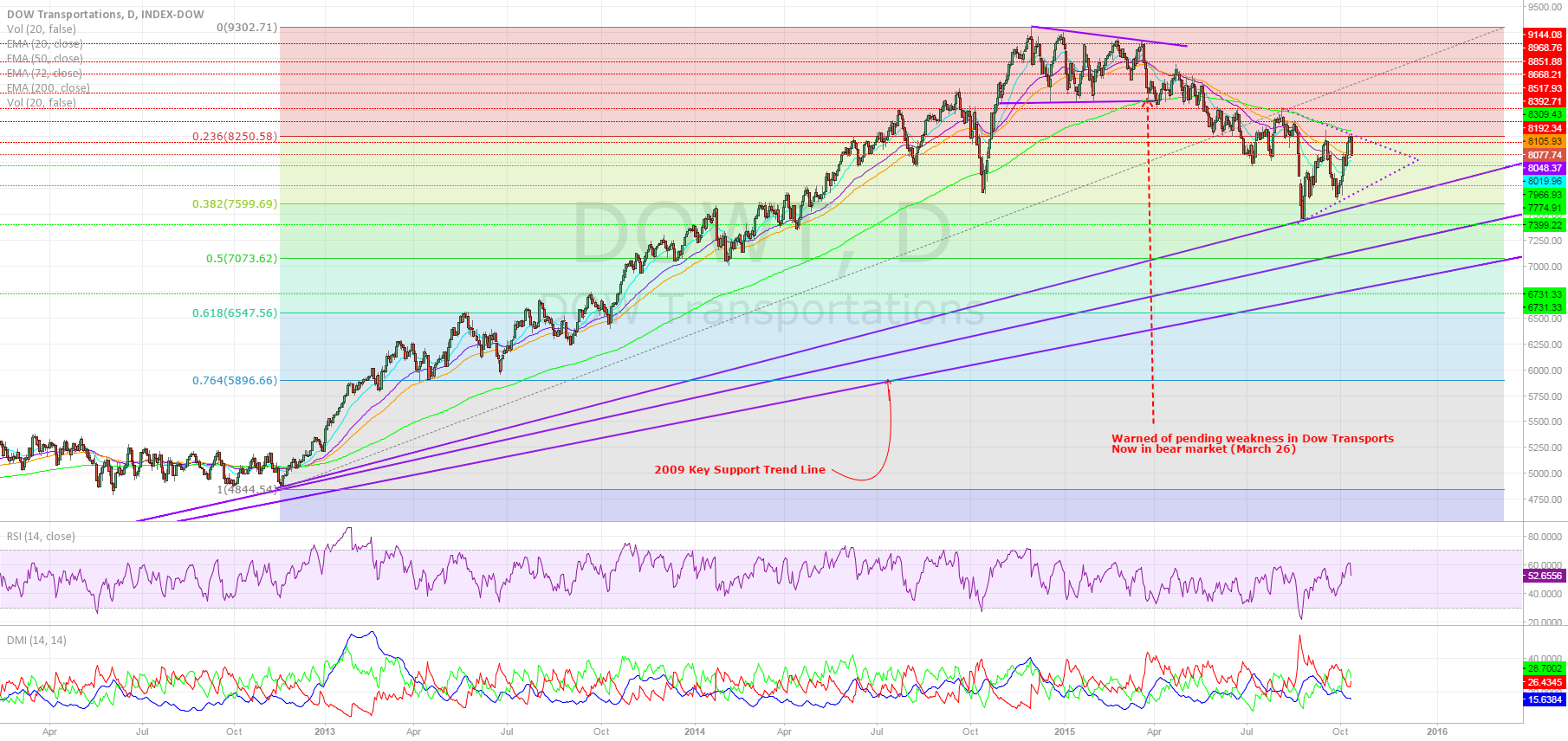 DOW Transports To Retest Recent Lows