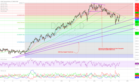 DOWT: DOW Transports To Retest Recent Lows