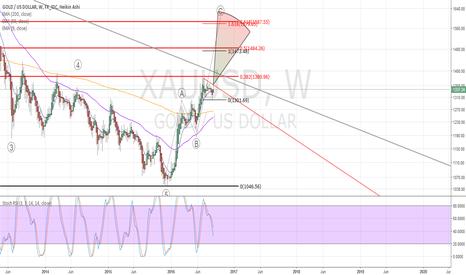 XAUUSD: Gold bullish wave count