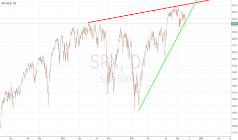 SPX: S&P BROKE SUPPORT