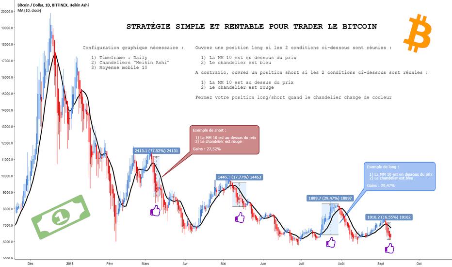 BTCUSD: HA + MM10 = Stratégie simple et rentable pour trader le BITCOIN