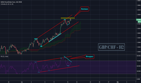 GBPCHF: GBP/CHF - Mise à jour