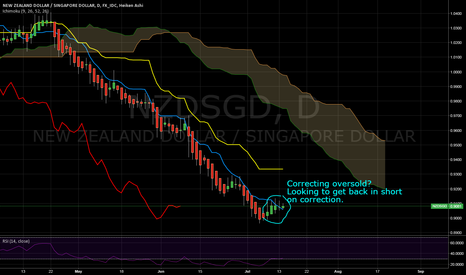 NZDSGD: NZD/SGD Setting up to get back in short?