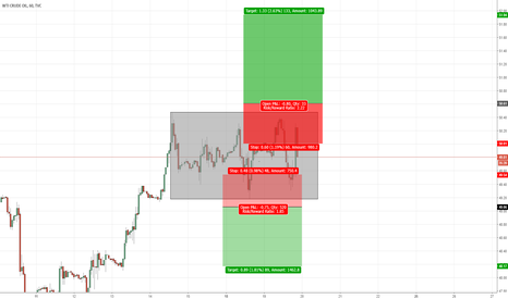USOIL: USOIL: Time to leave this accumulation
