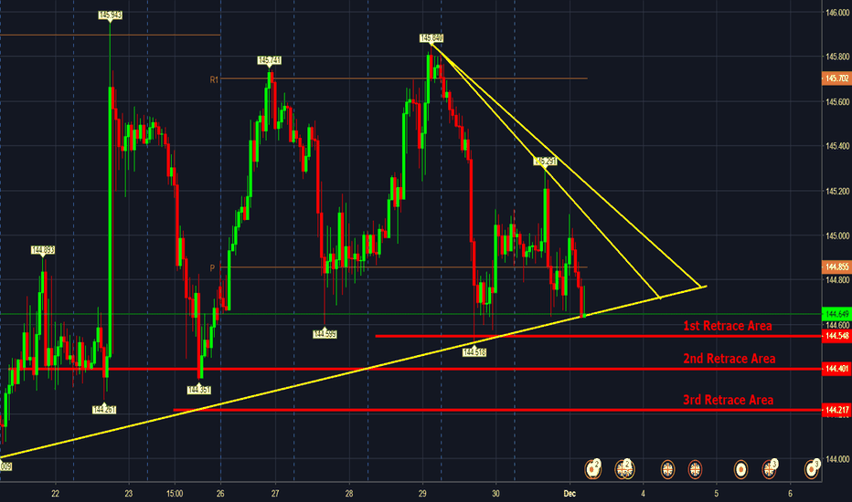 GBPJPY: GBPJPY - POSSIBLE Retracement Area (This Week)