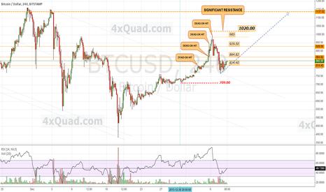 BTCUSD: $BTCUSD (#bitcoin) Chart Update