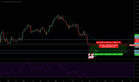 USDCAD: It Look like Bottom of USDCAD but I think it not