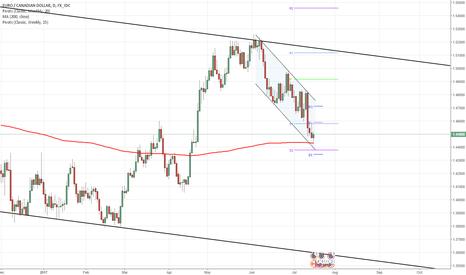 EURCAD: EUR/CAD 1D Chart: Channel Down