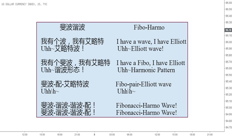 DXY: 唱完这首歌,你就知道什么是谐波形态了