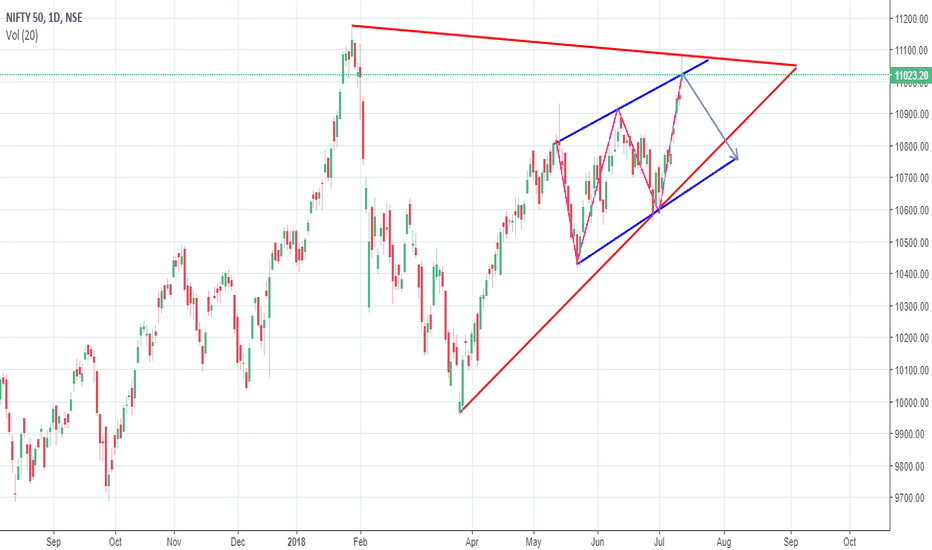 NIFTY: NIFTY BREAKOUT