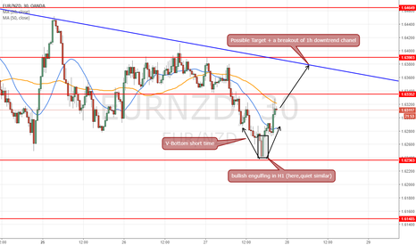EURNZD: short time view on eurnzd and an idea