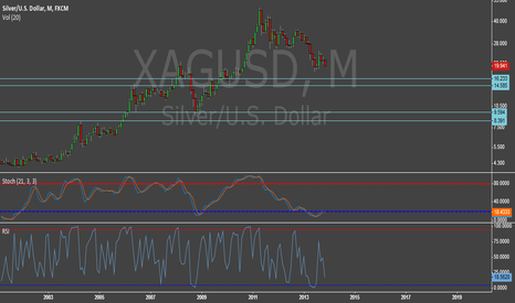 XAGUSD: Two 'No Brainer' Silver Buy Zones