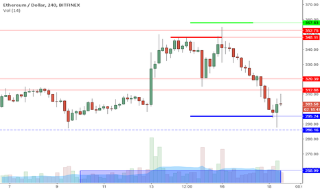 ETHUSD: ETHUSD Perspective And Levels: Watching For Higher Low 290s.