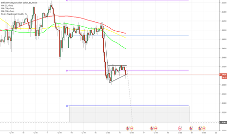 GBPCAD: GBP/CAD 1H Chart: Pennant