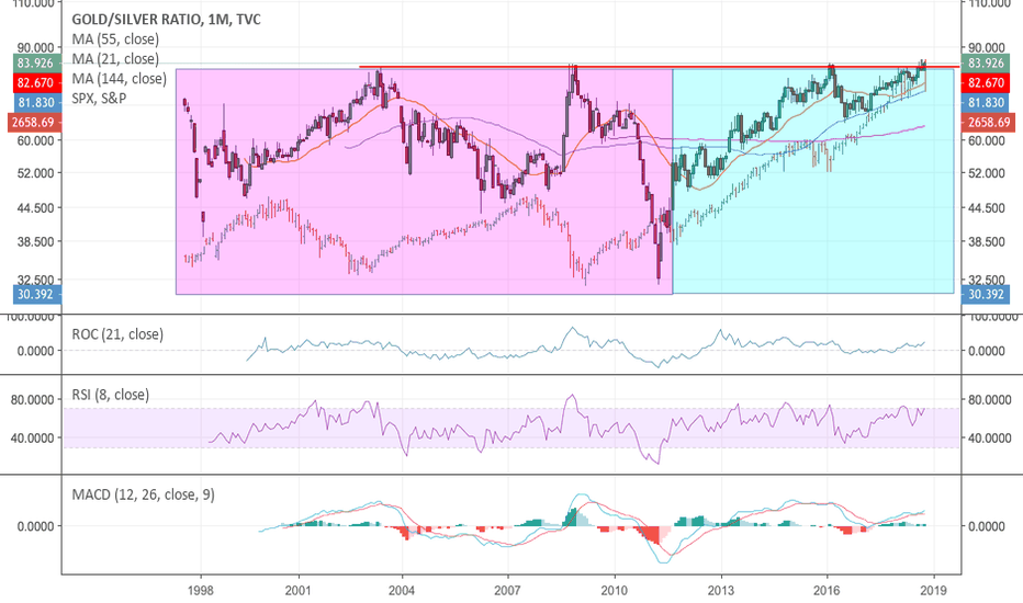 GOLDSILVER: Gold/Silver Ratio at long term resistance