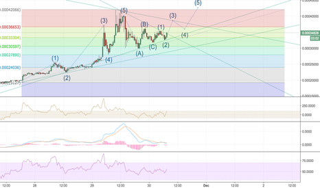 PPCBTC: PPCBTC Elliot Wave Analysis