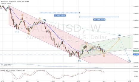 AUDUSD: AUD/USD: Long term analysis