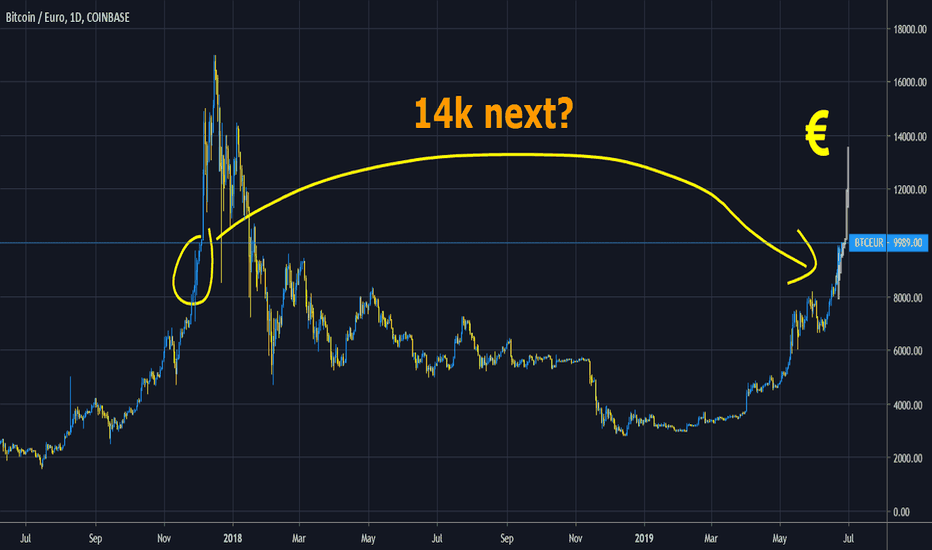 bitcoin price euro live