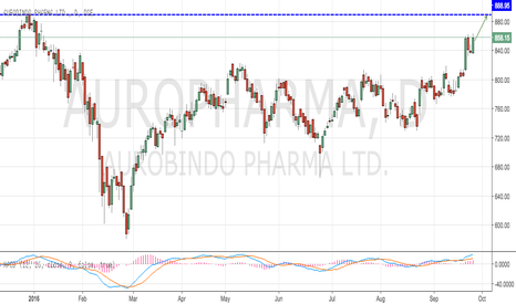AUROPHARMA: Aurobindo Pharma Reaching out to Previous HIGH at 888