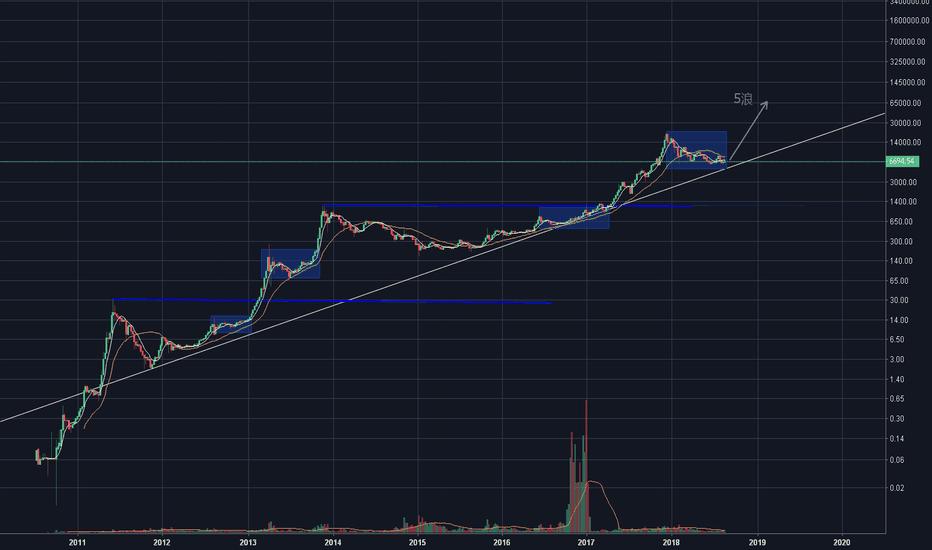 BLX: 比特币大趋势