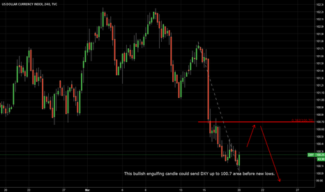 DXY: DXY headed higher short term