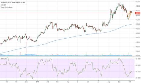 HINDPETRO: HPCL has formed inverted cup and handle