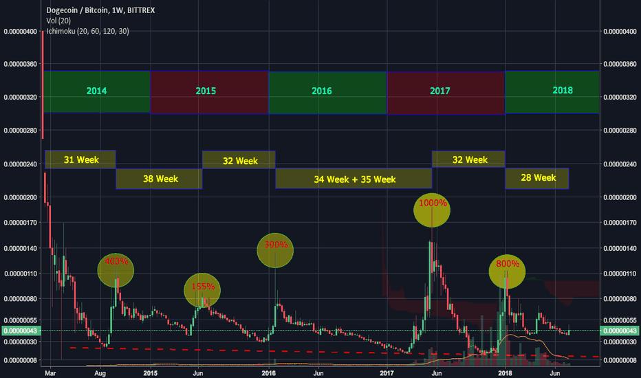 DOGEBTC: The Same pattern keep repeating