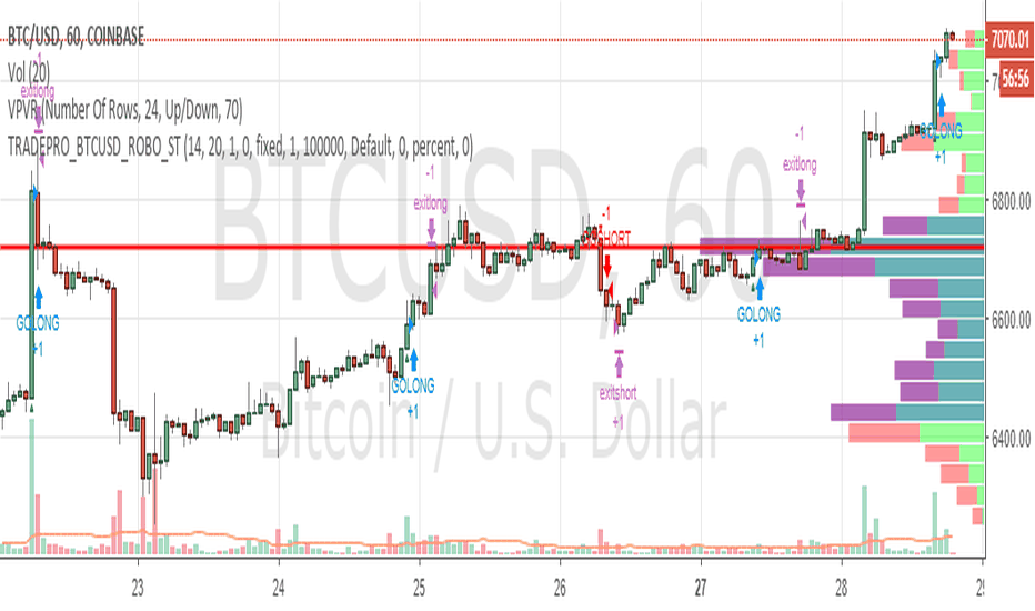 BTCUSD: Another 70$ trade will it succeed?