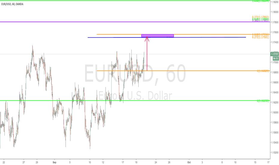 EURUSD: $EURUSD - 60 min