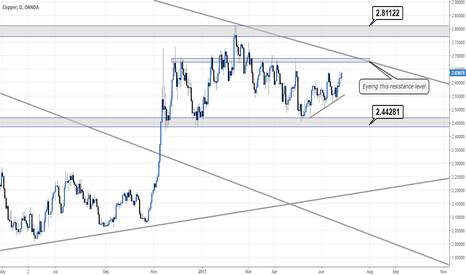 XCUUSD: Copper eyeing this resistance level