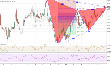 GBPCHF: gartley on gbpch