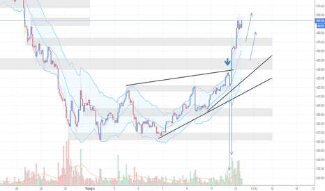 ETHUSD: ETHUSD ngày 13/04 - Film 300 của Cryptocurrency