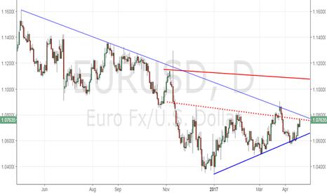 EURUSD: EUR/USD needs to push through 1.0805