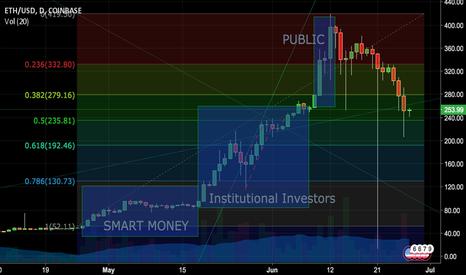 ETHUSD: Classic Bubble?