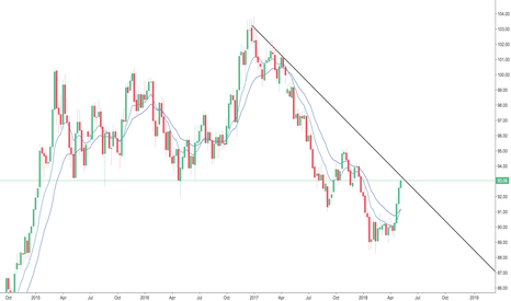 DXY: DXY Strength - But A Trendline In The Way?
