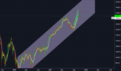 DE30EUR: DAX - look at the big picture