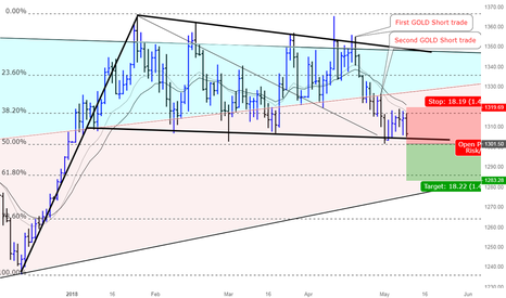 XAUUSD: Is the third GOLD Short trade going to be successful too?