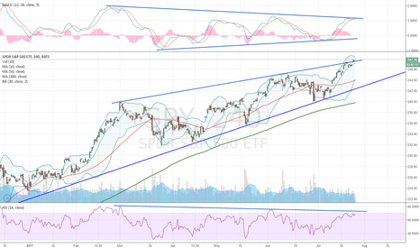 SPY: Coiling inside an ascending wedge
