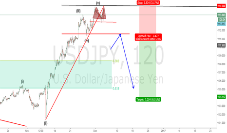 USDJPY: Usdjp approaching the ending top?