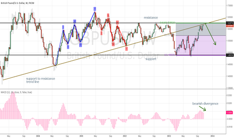 GBPUSD: cable topping