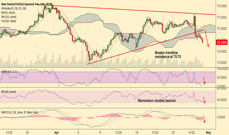 NZDJPY: NZD/JPY sees strong downside bias, good to sell rallies