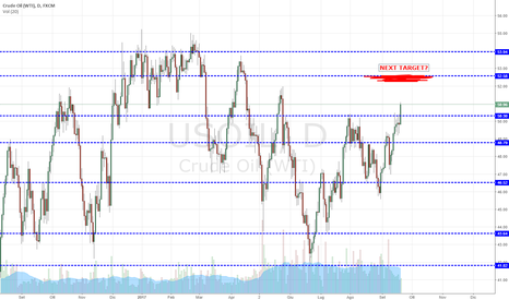USOIL: US OIL