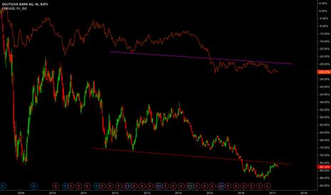DB: Deutshe Bank / EURUSD correlation