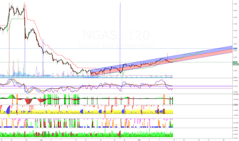 NGAS: short term push upside expected on NGAS
