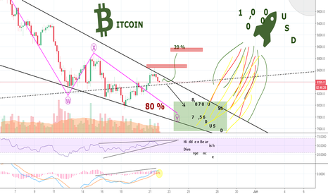 BTCUSD: Fearful Bitcoin-Bulls Retreat After Intense Fighting - Now What?