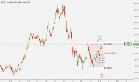 GBPCAD: LOOKING AT THIS POSSIBLE SHORT