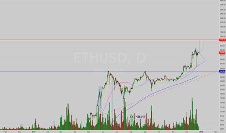 ETHUSD: $1100 around the corner