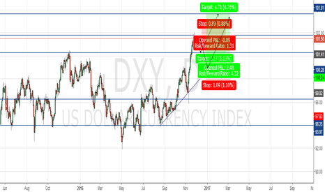 DXY: DXY RETRACEMENT ANTICIPATED