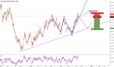 NZDUSD: NZDUSD sell the W Head